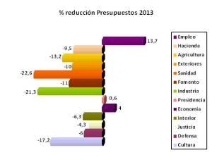 gráfico presupuesto cultura
